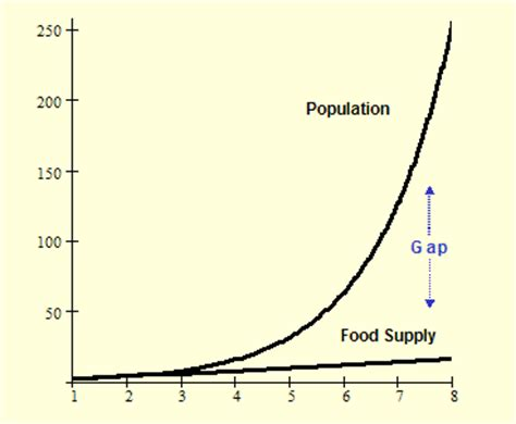 An Essay on the Principle of Population - Wikipedia