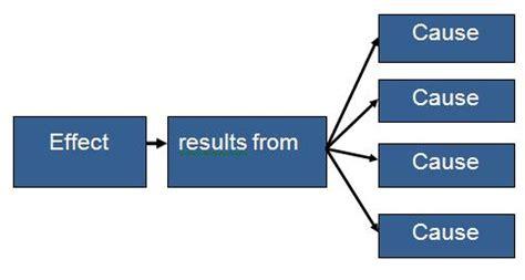 A causal analysis essay explores